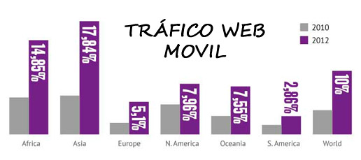 Trafico web movil